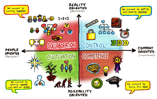 Schneider's culture model
